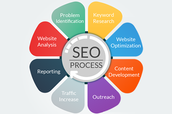 SEO Services In Sydney – First Know Then Pay