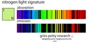Nitrogen Absorption Spectrum