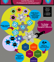 Digital Badges, SAMR Model, & Professional Development