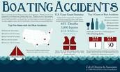 Boating Accident Statistics