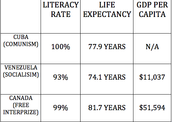 GDP per capita / Literacy Rate /Life Expectancy for CUBA, VENEZUELA, AND CANADA