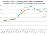 Unemployment Rate (US vs. NC) In Years Past