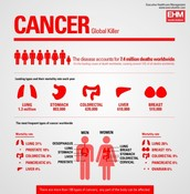 The Mortality rate of cancer