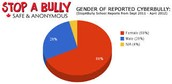 Gender of people getting bullied
