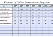 Features of Online Presentation Programs
