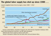 Globalization of labor since 1980 to 2005