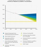 The innovation program productivity stat line