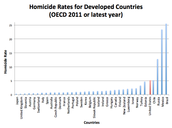 Guns use in Homocides
