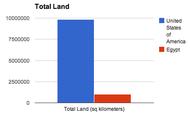 Total Land