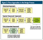 aerospace engineering design process