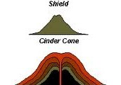 What are the three different types of                                        Volcanoes?