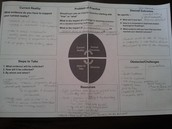 Example of a TLCP planning chart