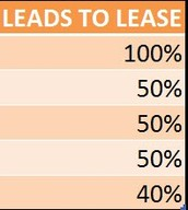 LEAD2LEASE - HIGHEST LEAD TO LEASE PERCENTAGE