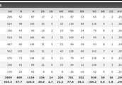Josh's stats