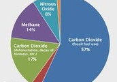 Greenhouse Gas: Too much of a Problem!