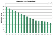 Graph of Indonesia's forest's through out time
