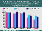 Literacy Gaps: