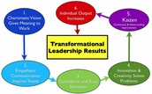 Who am I as a Leader