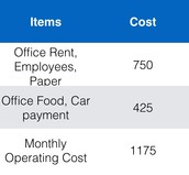 Monthly Operating Cost