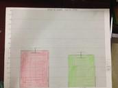 Bar graph with error bars of 2SEM