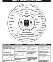 Depth of Knowledge (DOK) Wheel