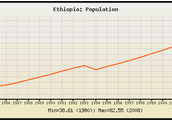 Population Chat