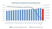 FDIC Reserve Ratio