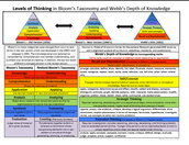 Bloom's Taxonomy & Webb's DOK comparison chart