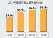 行動裝置上網率達58.5%
