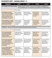Language Achievement Chart