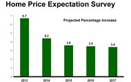 Home Price Expectation Survey