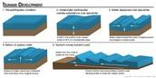 how a tsunamis work
