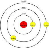 1913 - Bohr Atom Model