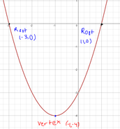 Graphing Standard Form