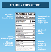 New Federal Dietary Guidelines and Nutrition Labels