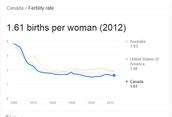 Canada Demography Today