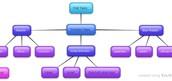 Mindmaps with Bubblus