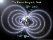 How does the Earth's Magnetic Field affect compasses?
