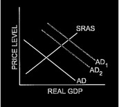 Policy Graph