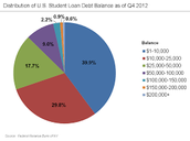 Distribution of U.S. Student Loan Debt Balances