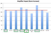 Growth After Use of Amplifiers