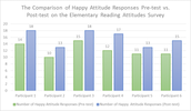 The Comparison of Happy Attitude Responses Pre-test vs. Post-test on the Elementary Reading Attitudes Survey