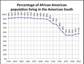 African People in the South