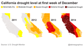 Drought monitor since the start