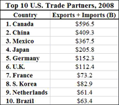 Best Trading Partners