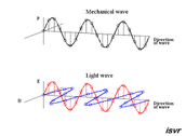 EM Waves vs. Mechanical Waves