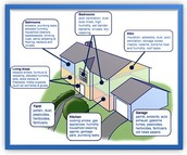 Describes what can affect each part of the house.