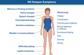what are the symptoms of multiple sclerosis?
