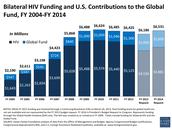 HIV 2014