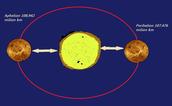 Venus Orbit